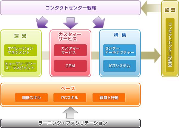 CMBOKの構成